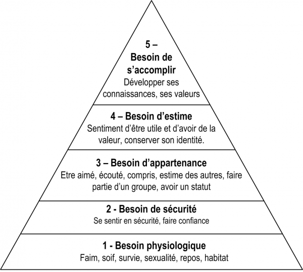 pyramide-maslow-besoins-motivations-600x539
